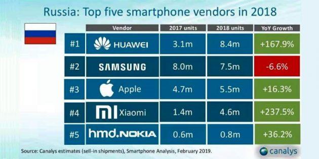 Huawei обошла Samsung и Apple в России, но самый взрывной рост у Xiaomi