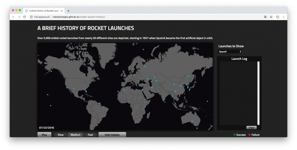 Rocket Launch History