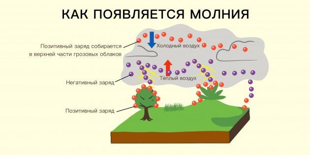 Cтатическое электричество: как появляется молния