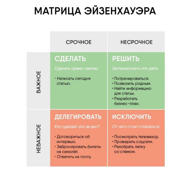 Как организовать рабочий день: матрица Эйзенхауэра