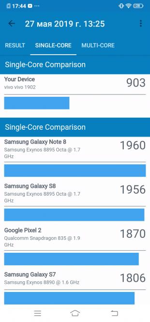Vivo Y17: Geekbench (single-core)