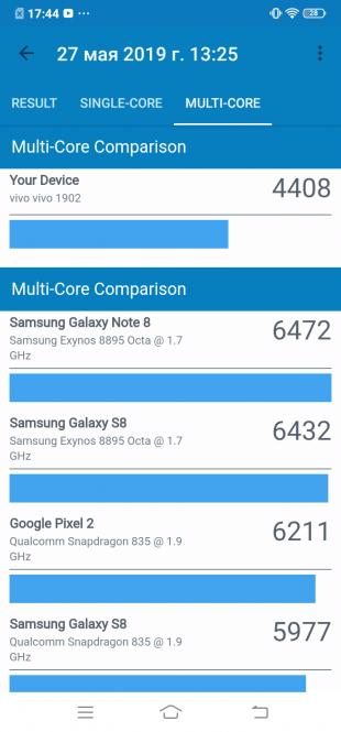 Vivo Y17: Geekbench (multi-core)