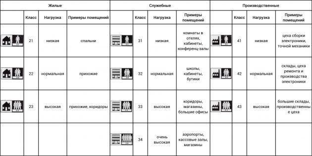 Как выбрать класс использования линолеума
