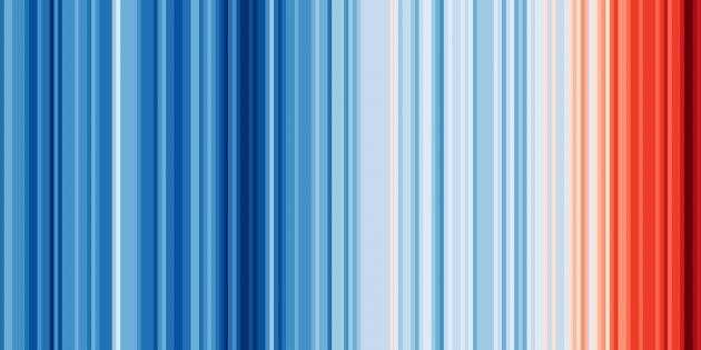 Климатические изменения в мире (1850-2018 гг.)