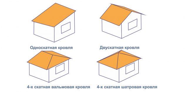 Как выбрать крышу для беседки своими руками