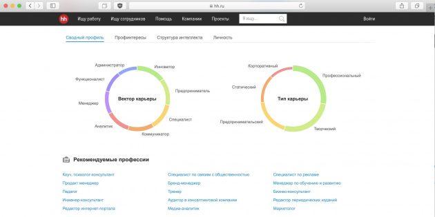 Тест на профориентацию: hh.ru