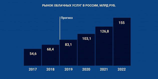 Бизнес-тренды 2019года: доверие к облаку