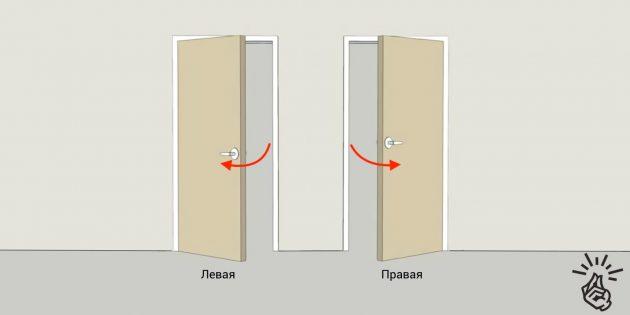 Установка межкомнатных дверей: сторона открывания и навески