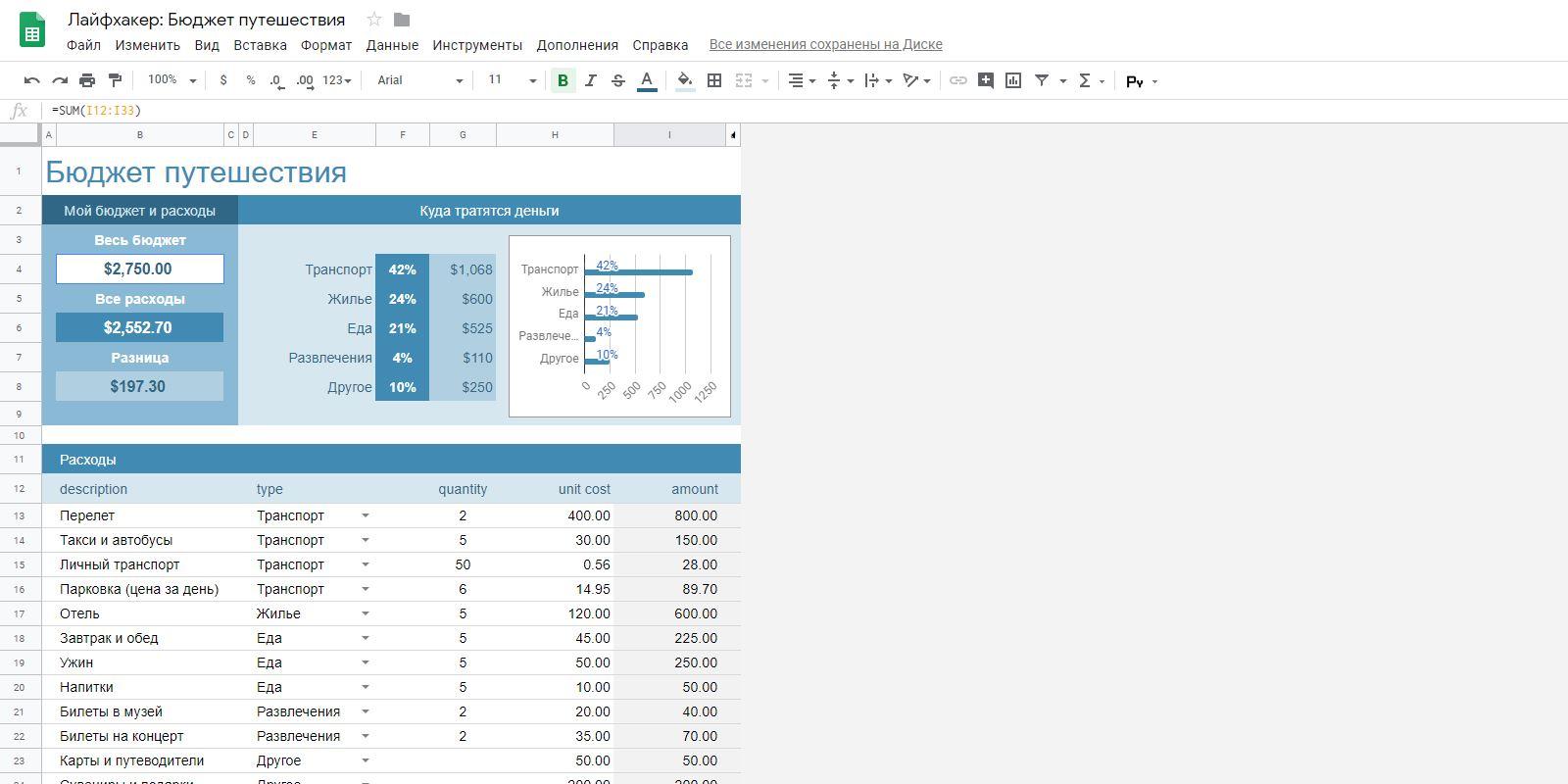 «Google Таблицы»: шаблон «Бюджет путешествия»