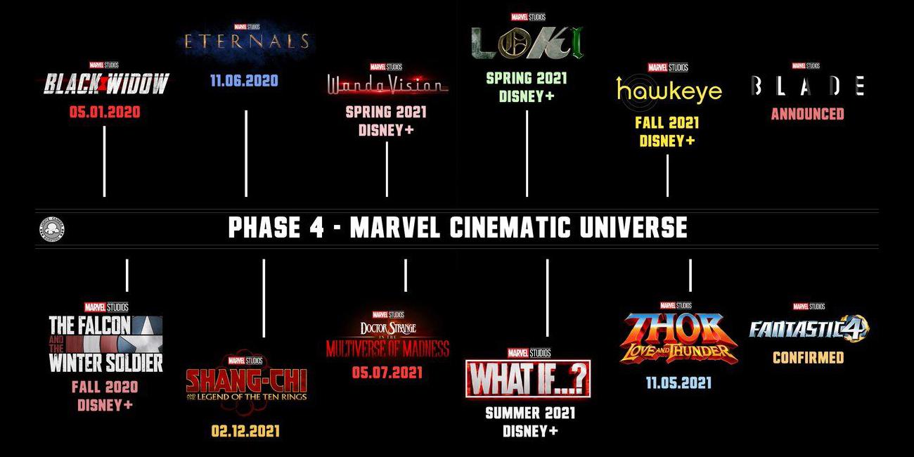 расписание 4 фазы Marvel