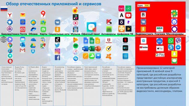 российские приложения на замену иностранным