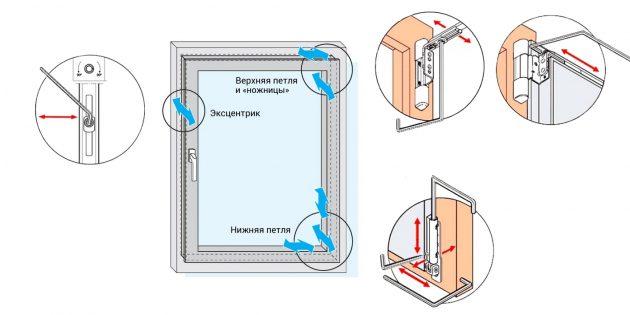 Как отрегулировать пластиковые окна: где находится крепёж