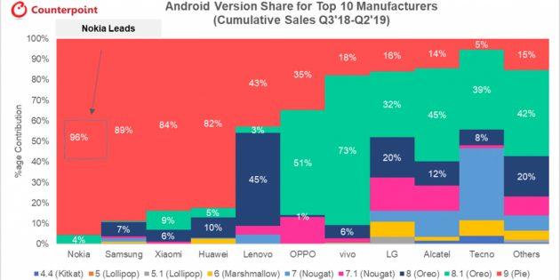 Производители, которые чаще всего обновляют Android на своих смартфонах