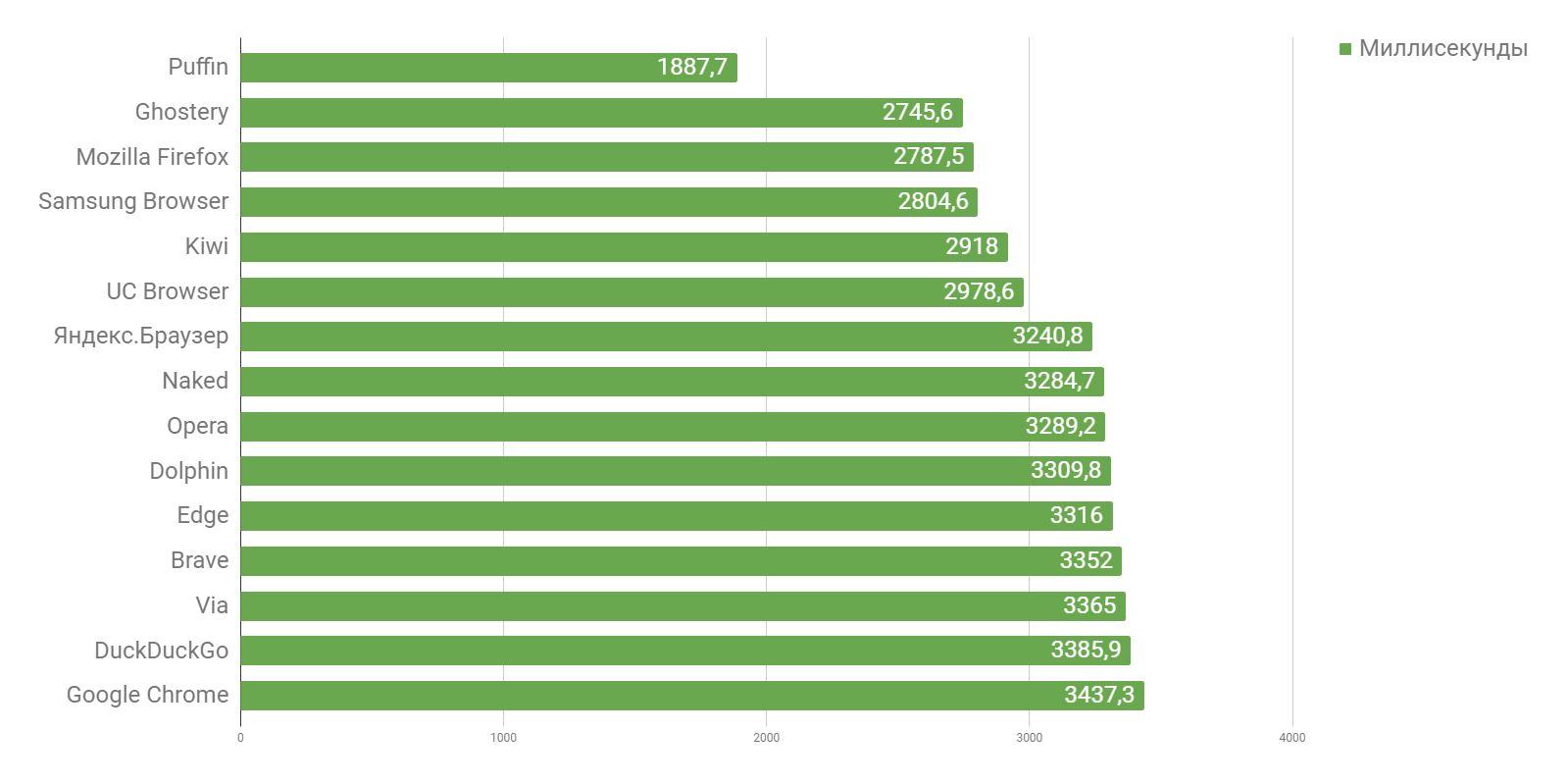 Какой браузер для Android самый быстрый: исполнение JavaScript