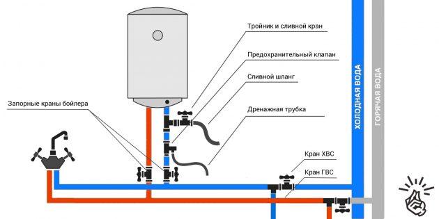 Подключитесь к водопроводу