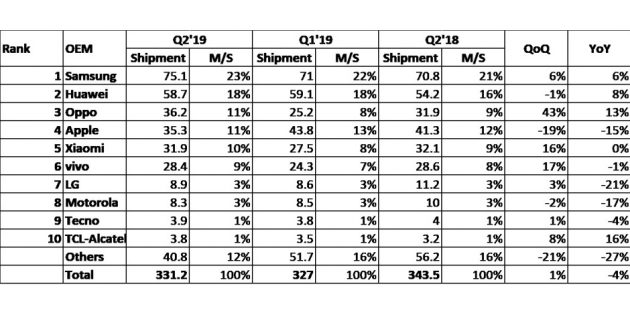 Apple не вошла в тройку лидеров продаж смартфонов