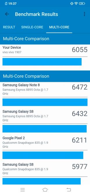 Результаты теста Geekbench
