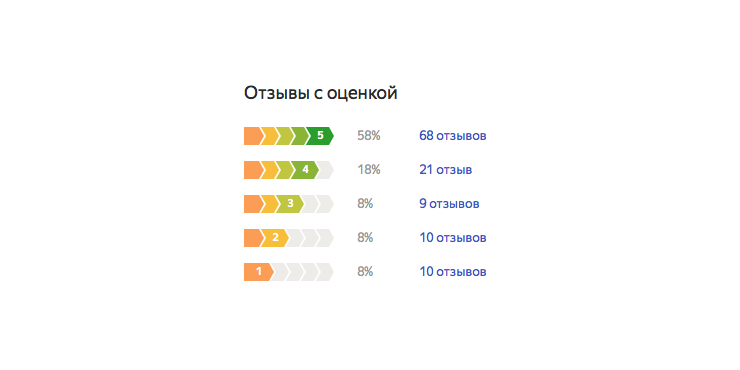 Redmi AirDots: рейтинг