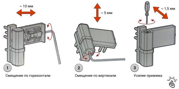 Регулировка осуществляется с помощью специальных винтов в петлях