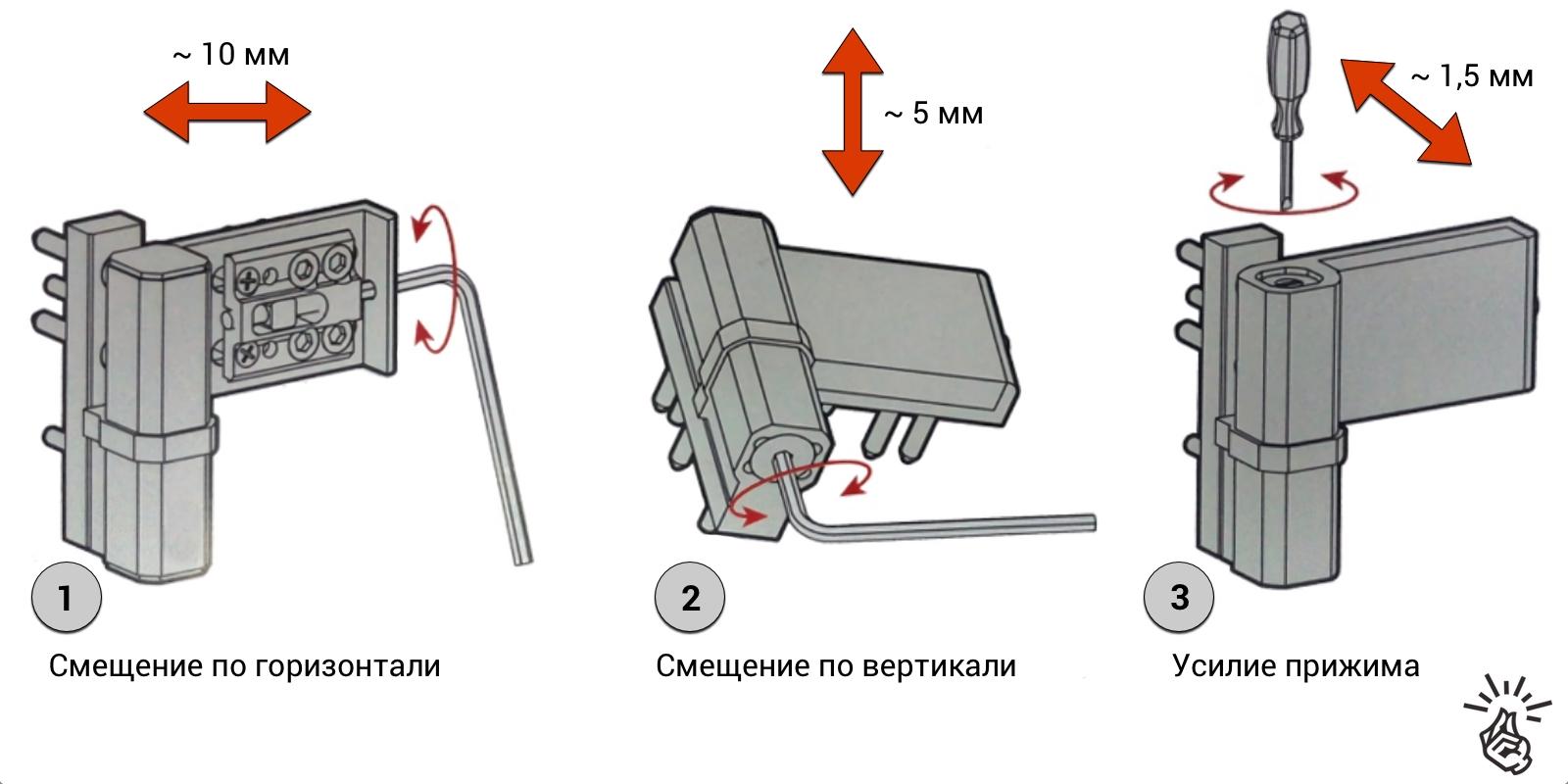 Регулировка пластиковых дверей самостоятельно инструкция с картинками