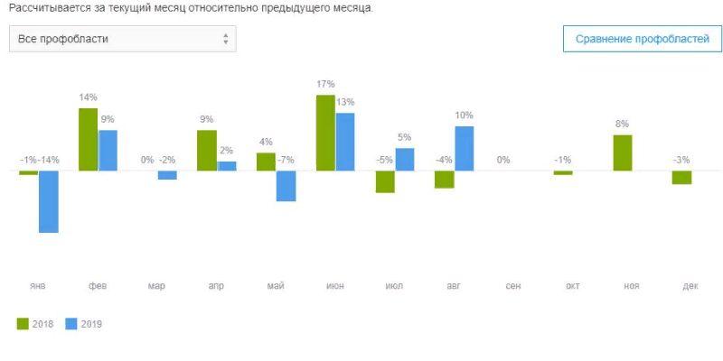 Сезонность рынка труда