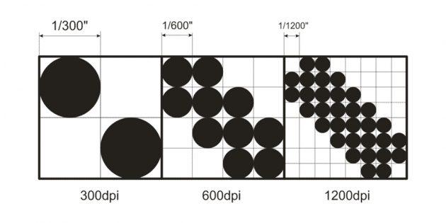 Как выбрать принтер: выясните разрешение отпечатков