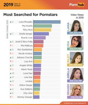 Pornhub 2019: самые популярные актрисы