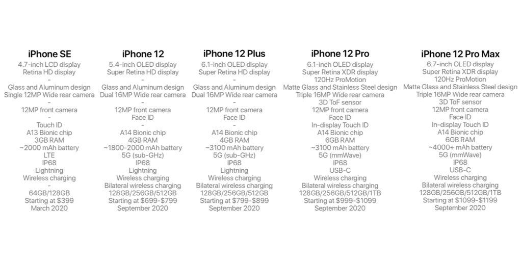 4 модели iPhone 12 и iPhone SE