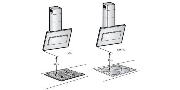 Как установить вытяжку на кухне: определитесь с высотой