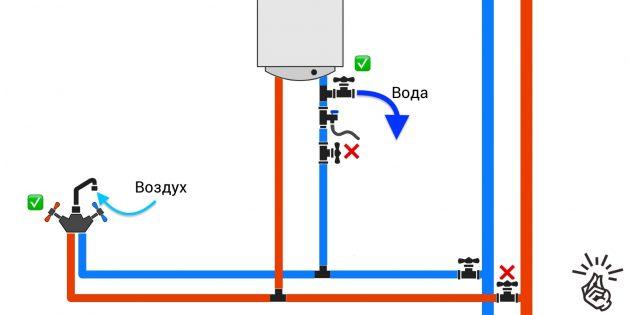 Как слить воду с бойлера: подключение с одним тройником
