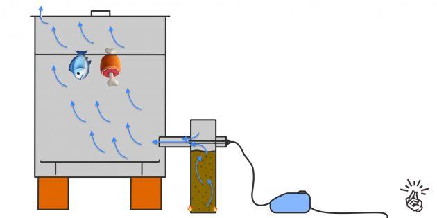 Коптильня своими руками: коптильня с дымогенератором