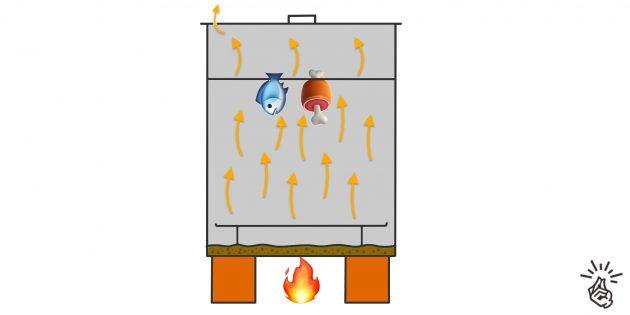 Коптильня своими руками: коптильня горячего копчения