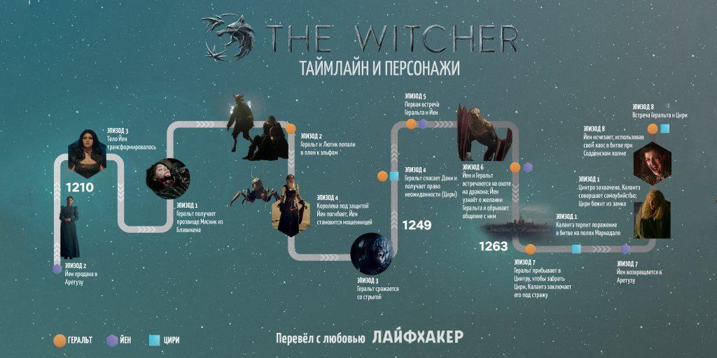 Netflix показал хронологию событий сериала «Ведьмак»