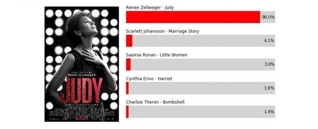 Аналитик предсказал победителей «Оскара-2020» - Лайфхакер