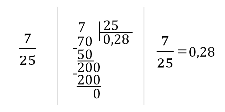Как перевести дробь в десятичную: поделите числитель на знаменатель