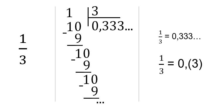 Если получилась периодическая дробь, возьмите повторяющееся число в скобки