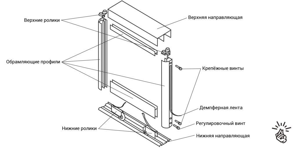 Устройство раздвижной системы шкафа-купе