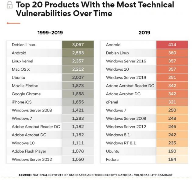 Android назвали самой уязвимой операционной системой 2019 года