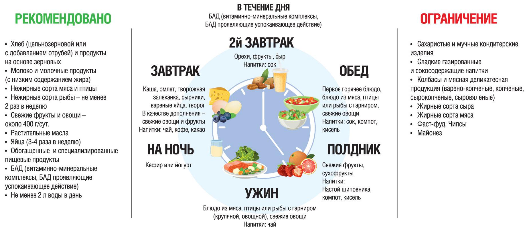 питание в карантин