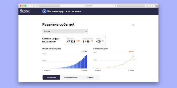 «Яндекс» запустил страницу с подробной статистикой по коронавирусу