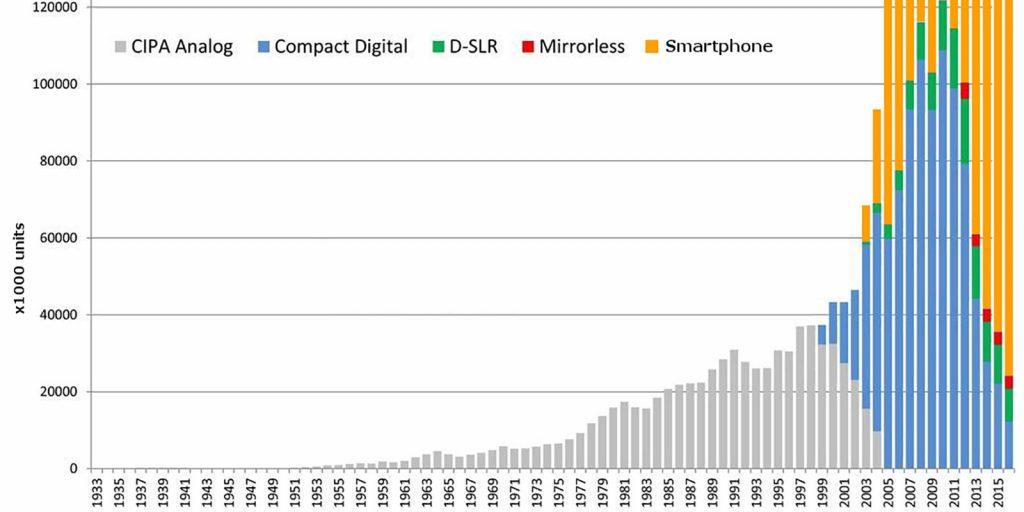 Динамика продаж камер и смартфонов