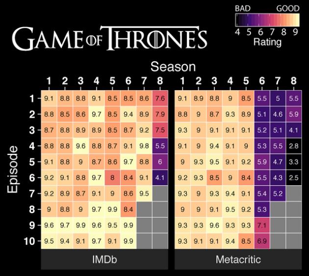 Новый тренд — «тепловые карты» известных сериалов