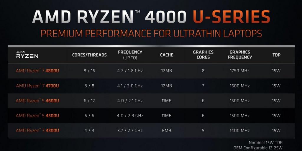Модельный ряд Ryzen 4000