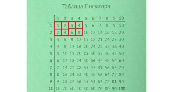 Как быстро выучить таблицу умножения: считайте количество клеток
