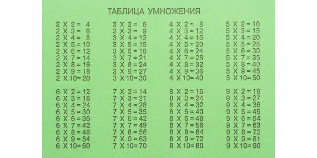 Как выучить таблицу умножения: таблица умножения на тетрадях