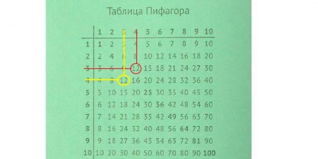 Как помочь ребёнку выучить таблицу умножения: объясните свойство коммутативности