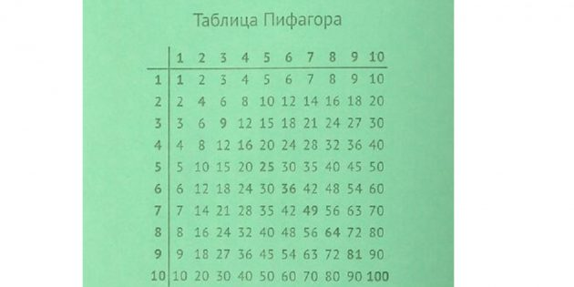 Как выучить таблицу умножения: таблица Пифагора