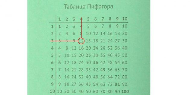 Как выучить таблицу умножения: результат умножения ищите на пересечении двух цифр