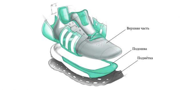 Как выбрать беговые кроссовки: оцените составные части: верх, подошву и подмётку