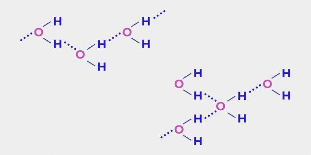 Память воды: водородные связи между молекулами